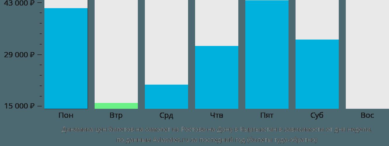 Динамика цен билетов на самолёт из Ростова-на-Дону в Кыргызстан в зависимости от дня недели