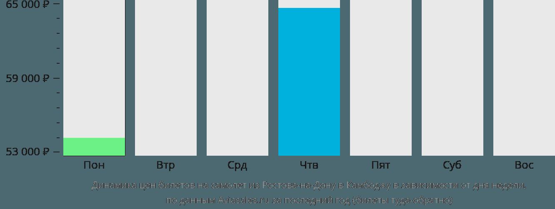 Динамика цен билетов на самолет из Ростова-на-Дону в Камбоджу в зависимости от дня недели