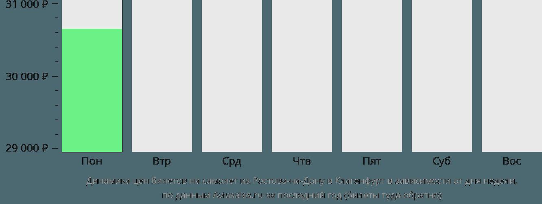 Динамика цен билетов на самолет из Ростова-на-Дону в Клагенфурт в зависимости от дня недели