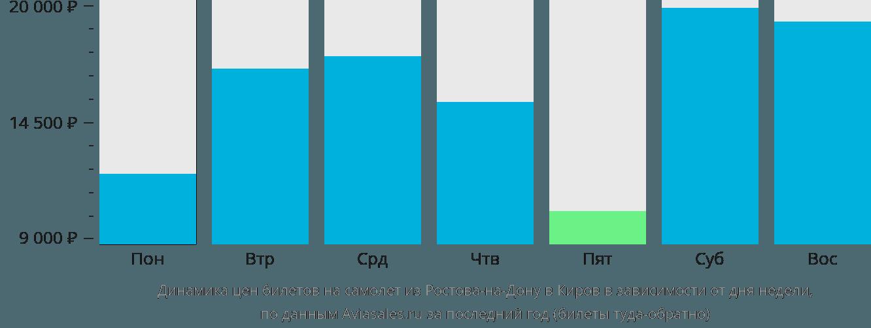 Динамика цен билетов на самолет из Ростова-на-Дону в Киров в зависимости от дня недели