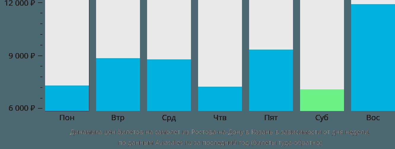 Динамика цен билетов на самолёт из Ростова-на-Дону в Казань в зависимости от дня недели