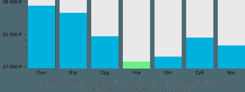 Динамика цен билетов на самолёт из Ростова-на-Дону в Казахстан в зависимости от дня недели