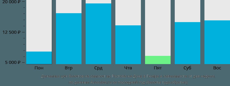 Динамика цен билетов на самолет из Ростова-на-Дону в Гюмри в зависимости от дня недели
