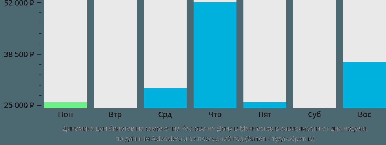 Динамика цен билетов на самолет из Ростова-на-Дону в Манчестер в зависимости от дня недели