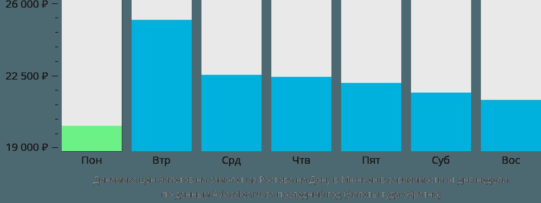 Динамика цен билетов на самолет из Ростова-на-Дону в Мюнхен в зависимости от дня недели