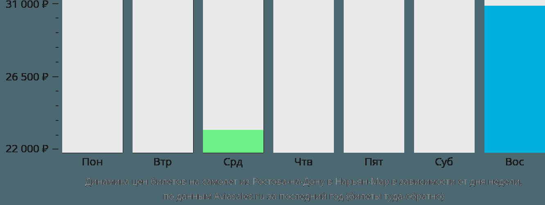 Динамика цен билетов на самолет из Ростова-на-Дону в Нарьян-Мар в зависимости от дня недели