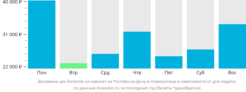 Динамика цен билетов на самолет из Ростова-на-Дону в Новокузнецк в зависимости от дня недели