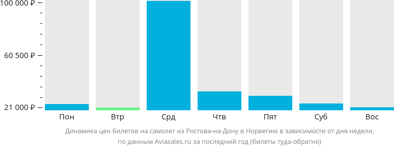 Динамика цен билетов на самолет из Ростова-на-Дону в Норвегию в зависимости от дня недели
