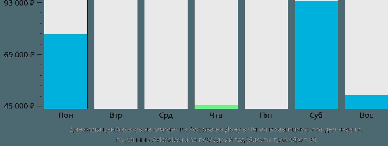 Динамика цен билетов на самолет из Ростова-на-Дону в Непал в зависимости от дня недели