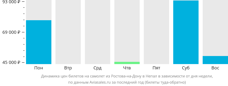 Динамика цен билетов на самолёт из Ростова-на-Дону в Непал в зависимости от дня недели