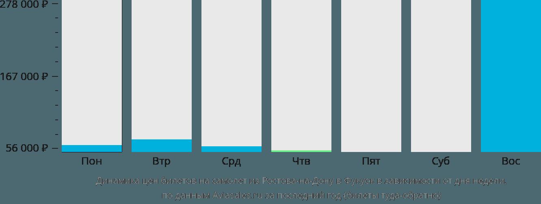 Динамика цен билетов на самолет из Ростова-на-Дону в Фукуок в зависимости от дня недели