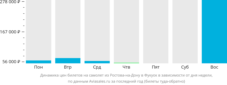 Динамика цен билетов на самолёт из Ростова-на-Дону в Фукуок в зависимости от дня недели