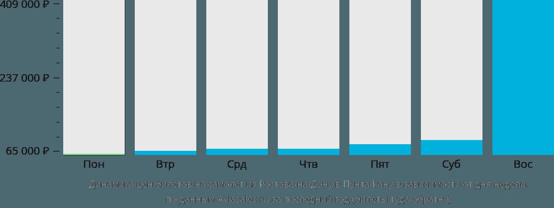Динамика цен билетов на самолет из Ростова-на-Дону в Пунта-Кану в зависимости от дня недели