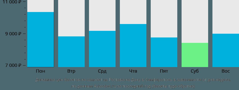 Динамика цен билетов на самолет из Ростова в Симферополь (Крым) в зависимости от дня недели