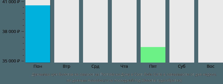 Динамика цен билетов на самолет из Ростова-на-Дону в Солт-Лейк-Сити в зависимости от дня недели