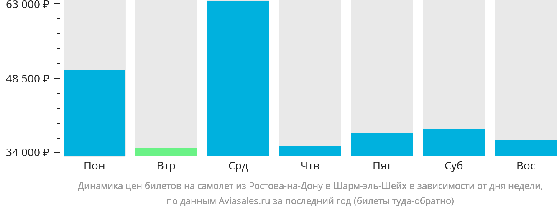 Динамика цен билетов на самолет из Ростова-на-Дону в Шарм-эль-Шейх в зависимости от дня недели