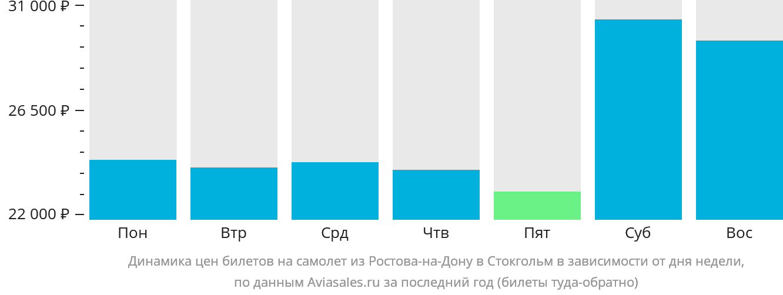 Динамика цен билетов на самолет из Ростова-на-Дону в Стокгольм в зависимости от дня недели