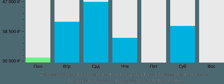 Динамика цен билетов на самолет из Ростова-на-Дону в Тунис в зависимости от дня недели