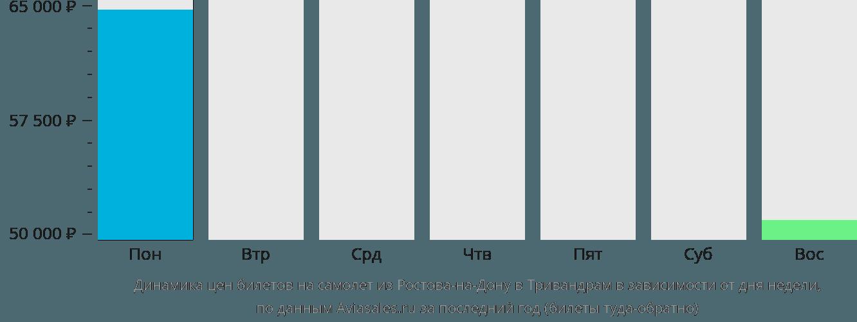 Динамика цен билетов на самолет из Ростова-на-Дону в Тривандрам в зависимости от дня недели