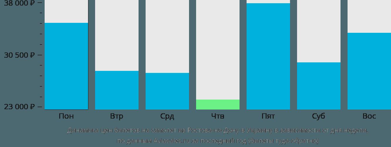Динамика цен билетов на самолет из Ростова-на-Дону в Украину в зависимости от дня недели