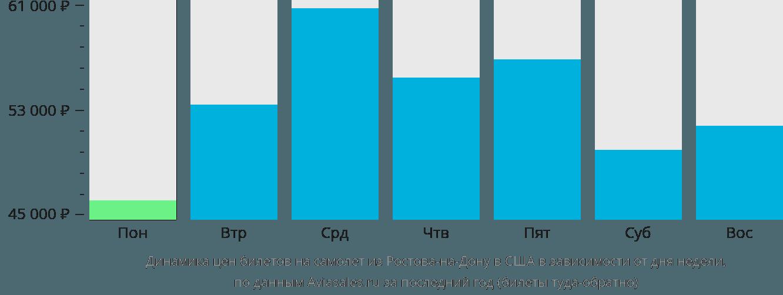 Динамика цен билетов на самолёт из Ростова-на-Дону в США в зависимости от дня недели