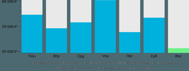 Динамика цен билетов на самолет из Ростова-на-Дону в Паттайю в зависимости от дня недели