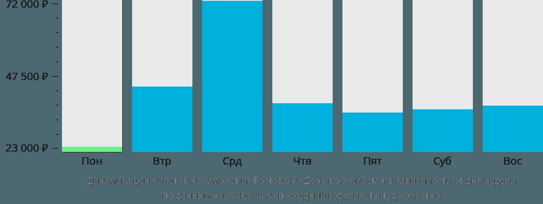 Динамика цен билетов на самолет из Ростова-на-Дону в Узбекистан в зависимости от дня недели