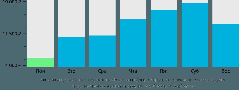Динамика цен билетов на самолет из Ростова-на-Дону в Воронеж в зависимости от дня недели
