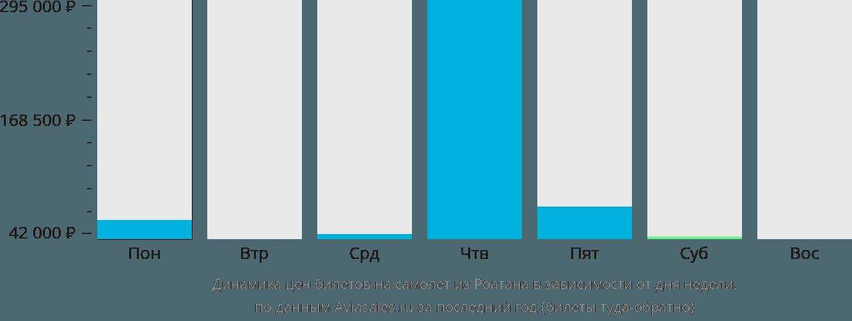 Динамика цен билетов на самолёт из Роатана в зависимости от дня недели