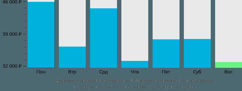 Динамика цен билетов на самолёт из Роттердама в зависимости от дня недели