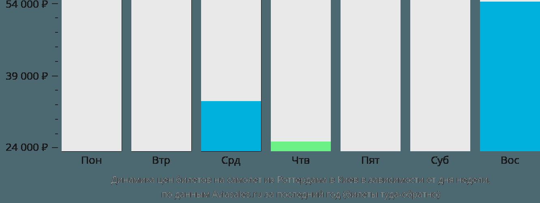 Динамика цен билетов на самолёт из Роттердама в Киев в зависимости от дня недели