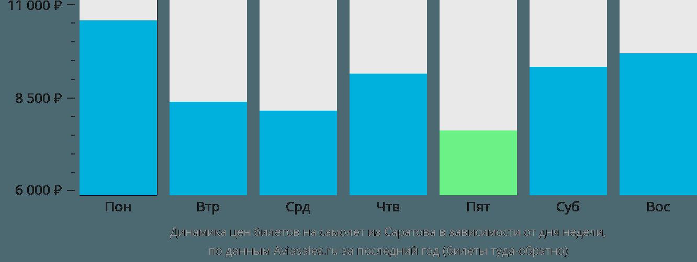 Динамика цен билетов на самолёт из Саратова в зависимости от дня недели