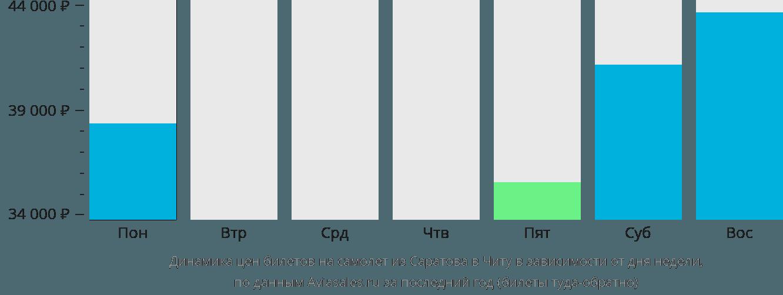Динамика цен билетов на самолет из Саратова в Читу в зависимости от дня недели
