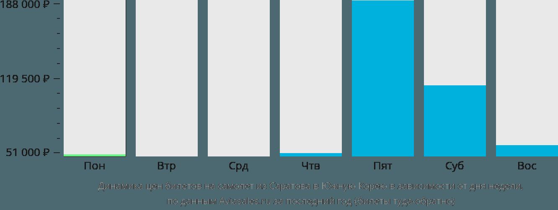 Стоимость билета на самолет саратов минск как узнать заказан ли билет на самолет по фамилии