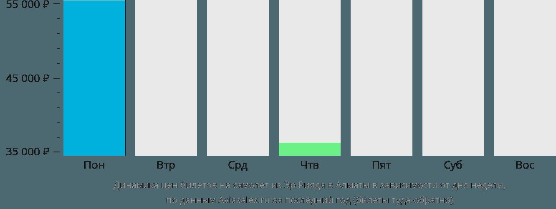 Динамика цен билетов на самолет из Эр-Рияда в Алматы в зависимости от дня недели