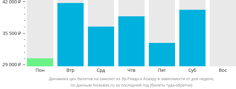 Динамика цен билетов на самолет из Эр-Рияда в Асмэру в зависимости от дня недели