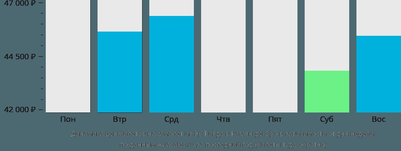 Динамика цен билетов на самолет из Эр-Рияда в Кагаян-де-Оро в зависимости от дня недели