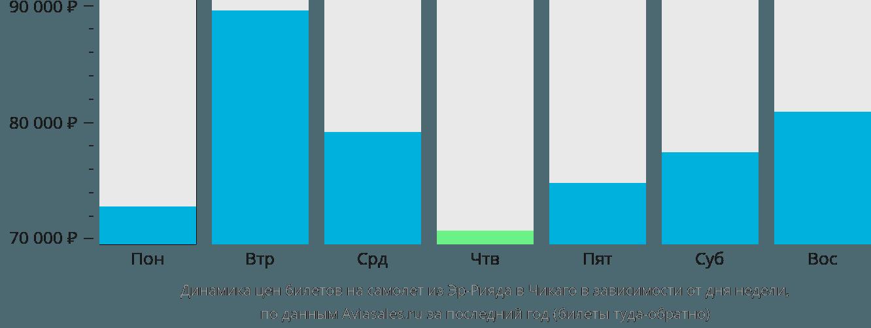 Динамика цен билетов на самолет из Эр-Рияда в Чикаго в зависимости от дня недели