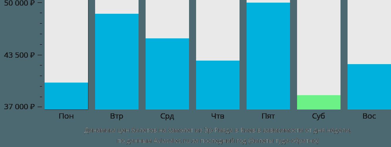 Динамика цен билетов на самолет из Эр-Рияда в Киев в зависимости от дня недели