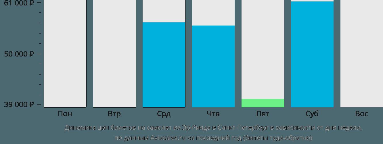 Динамика цен билетов на самолет из Эр-Рияда в Санкт-Петербург в зависимости от дня недели