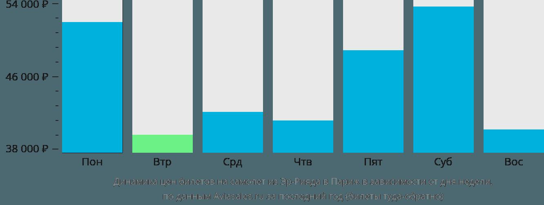 Динамика цен билетов на самолет из Эр-Рияда в Париж в зависимости от дня недели