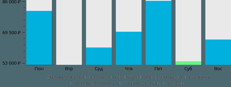 Динамика цен билетов на самолёт из Эр-Рияда в Россию в зависимости от дня недели