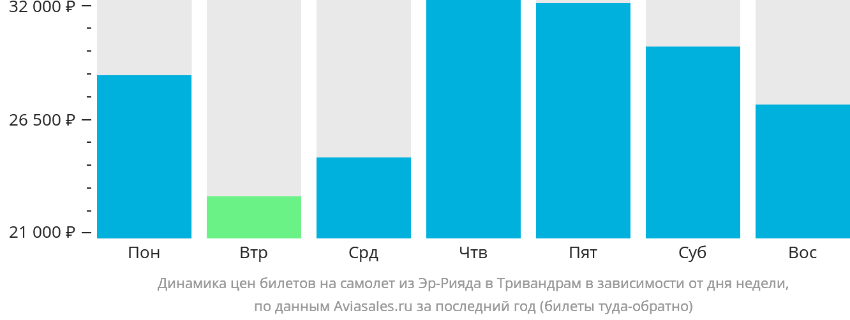 Динамика цен билетов на самолет из Эр-Рияда в Тривандрам в зависимости от дня недели