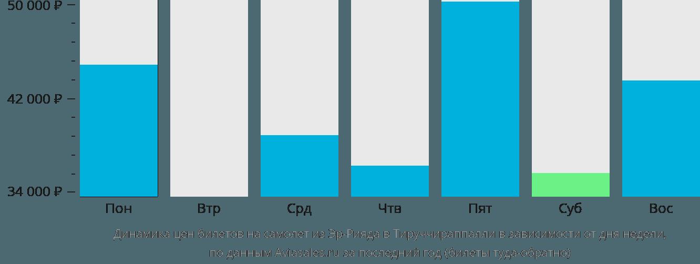 Динамика цен билетов на самолет из Эр-Рияда в Тируччираппалли в зависимости от дня недели