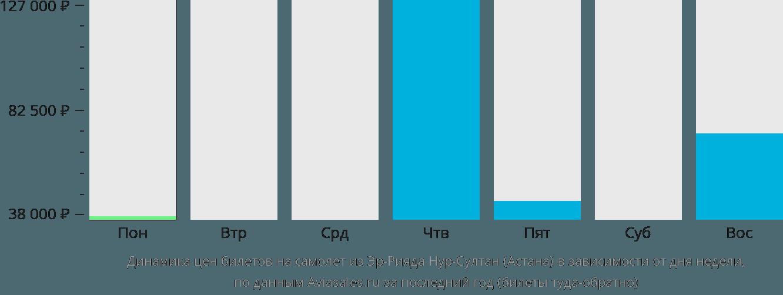 Динамика цен билетов на самолет из Эр-Рияда в Астану в зависимости от дня недели