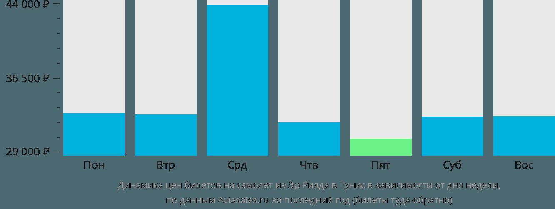 Динамика цен билетов на самолёт из Эр-Рияда в Тунис в зависимости от дня недели