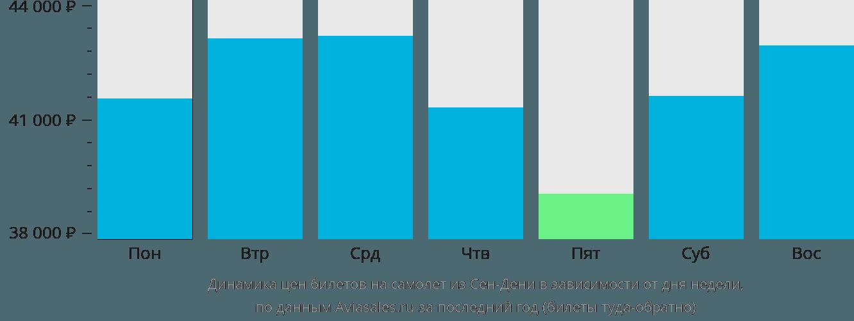 Динамика цен билетов на самолёт из Сен-Дени в зависимости от дня недели