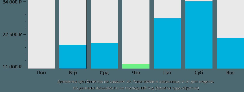 Динамика цен билетов на самолет из Рованиеми в зависимости от дня недели