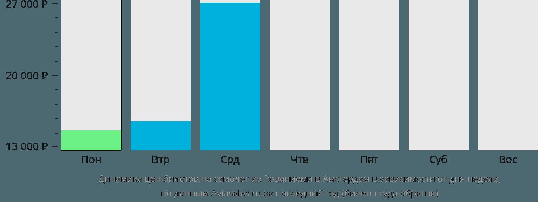 Динамика цен билетов на самолет из Рованиеми в Амстердам в зависимости от дня недели