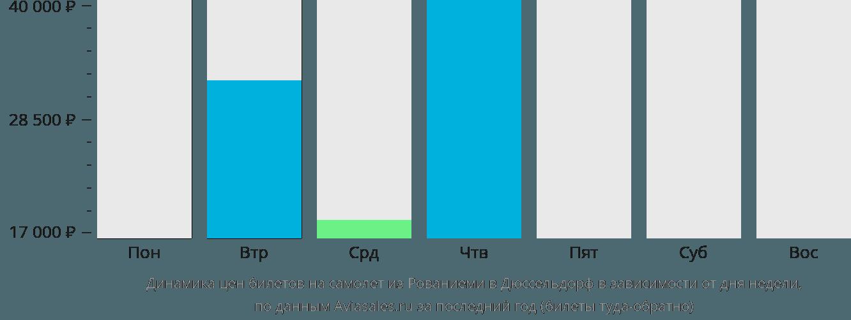 Динамика цен билетов на самолет из Рованиеми в Дюссельдорф в зависимости от дня недели
